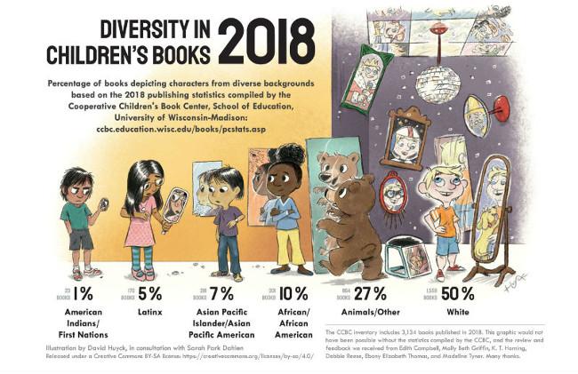 Quelle diversité dans l'édition américaine jeunesse